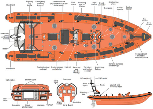 "Layout of Inshore lifeboat ""GLANELY"", RNLI code B-861"